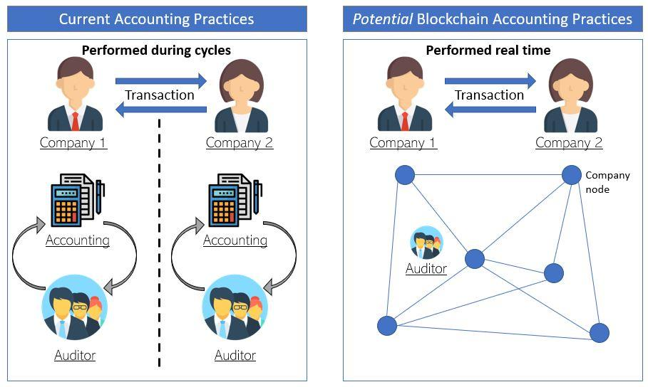 Blockchain Accounting Practices